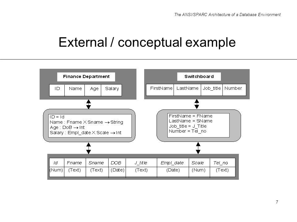 External / conceptual example