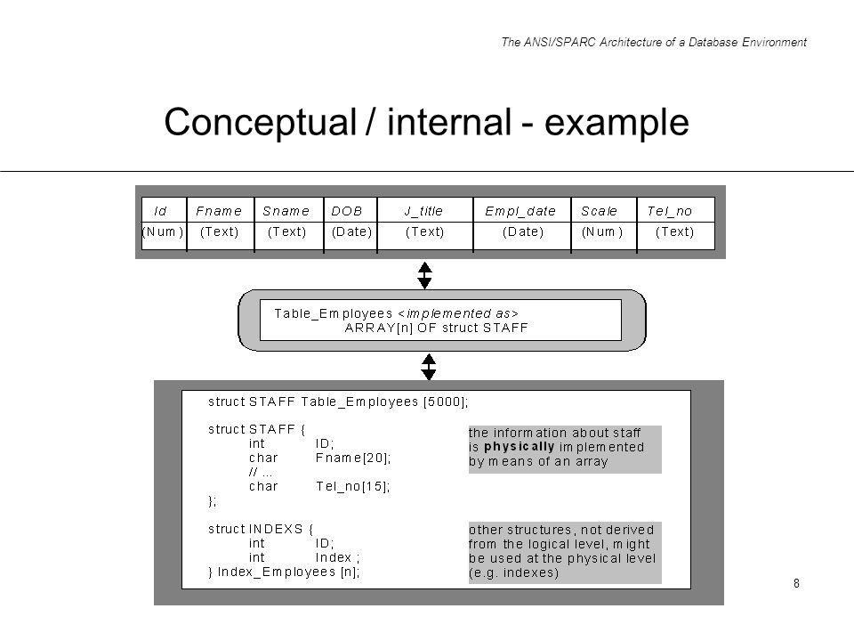 Conceptual / internal - example