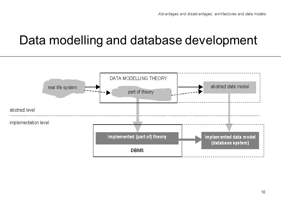 Data modelling and database development