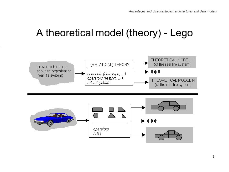 A theoretical model (theory) - Lego