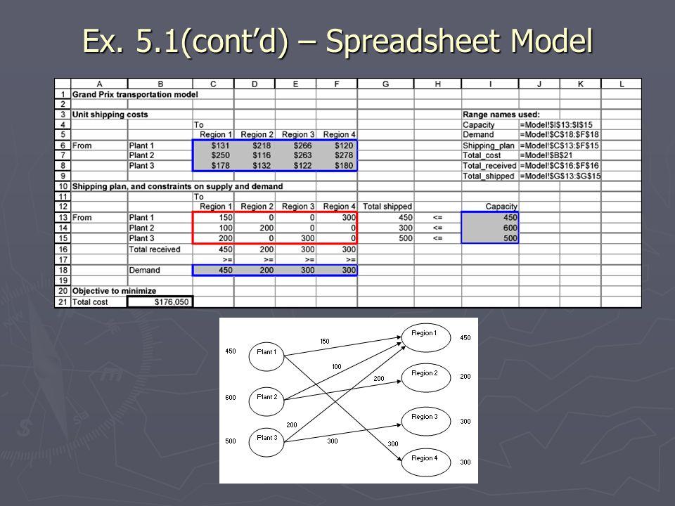 Ex. 5.1(cont'd) – Spreadsheet Model