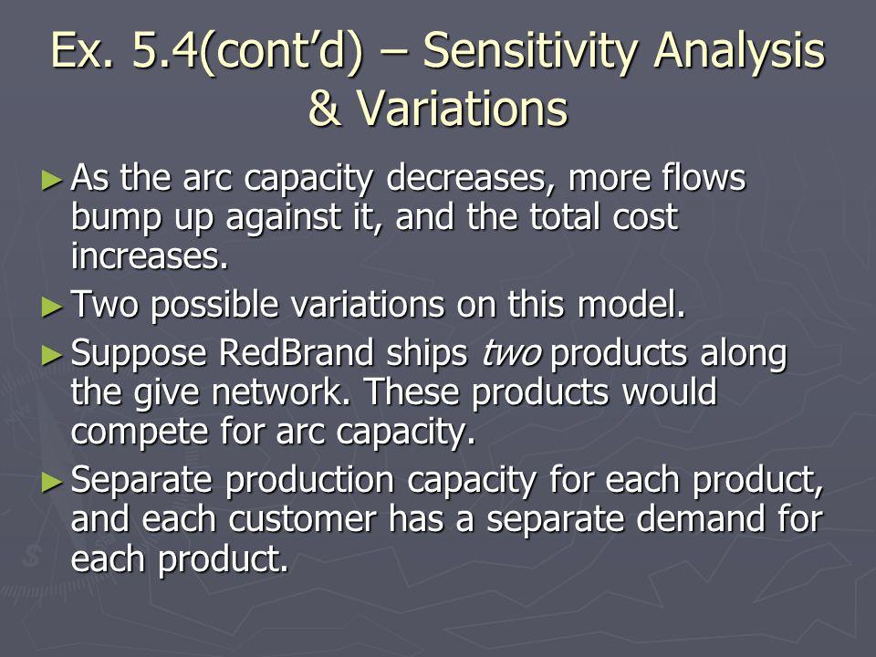 Ex. 5.4(cont'd) – Sensitivity Analysis & Variations