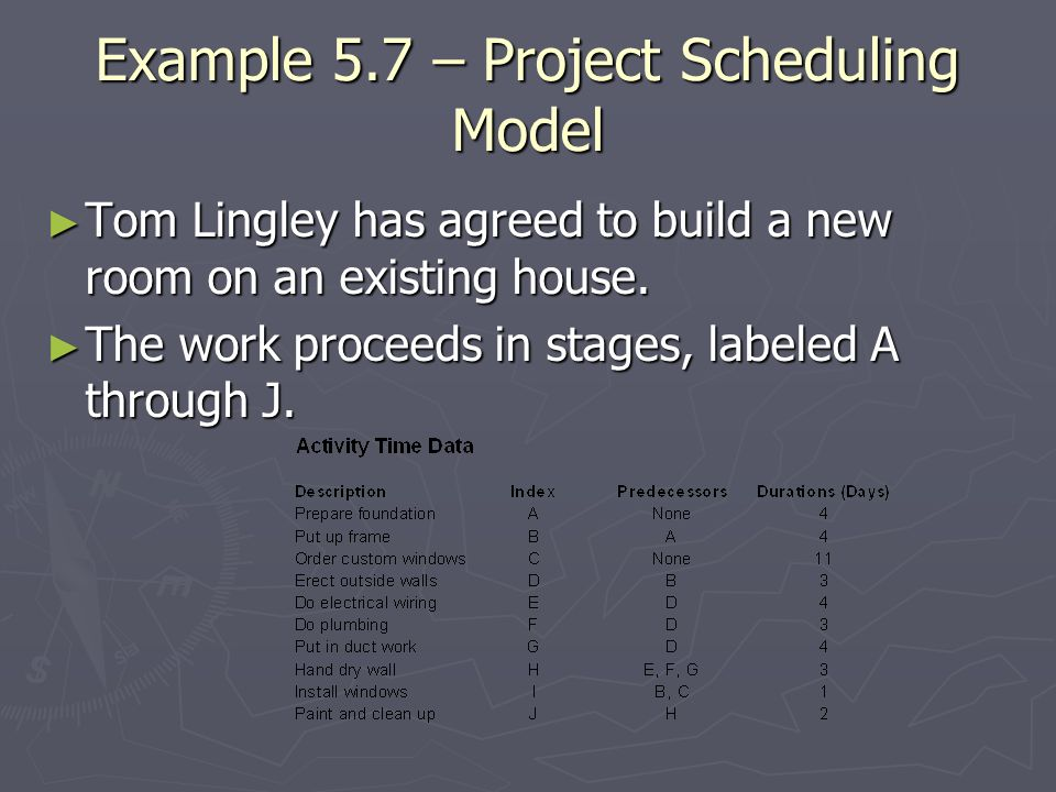 Example 5.7 – Project Scheduling Model