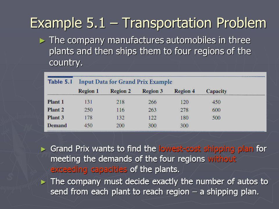 Example 5.1 – Transportation Problem