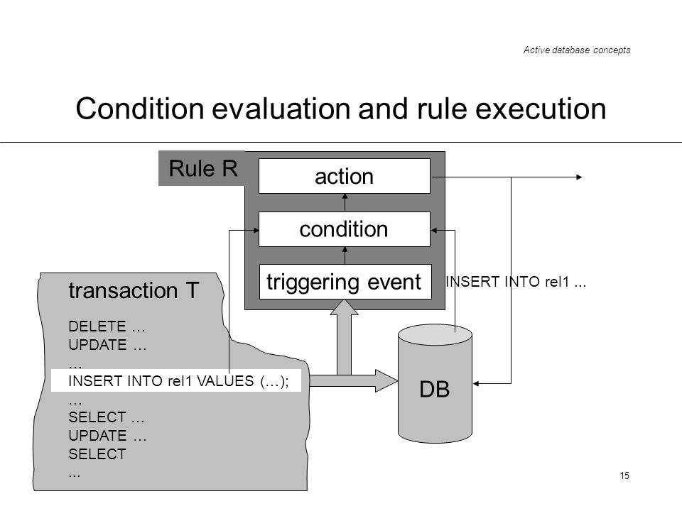 Condition evaluation and rule execution