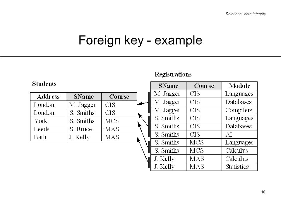 Foreign key - example