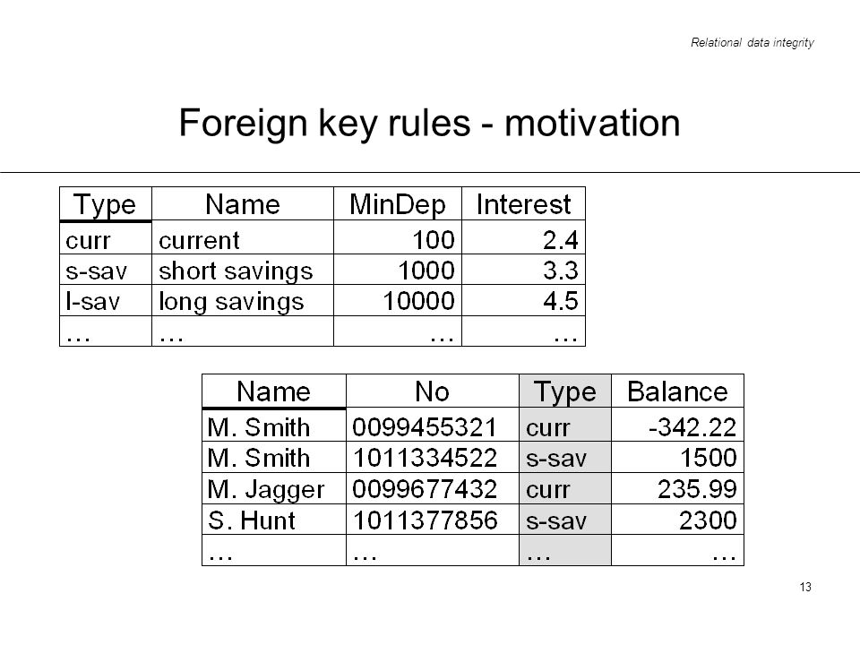 Foreign key rules - motivation