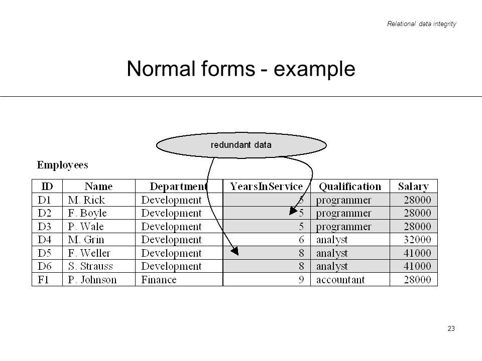 Normal forms - example
