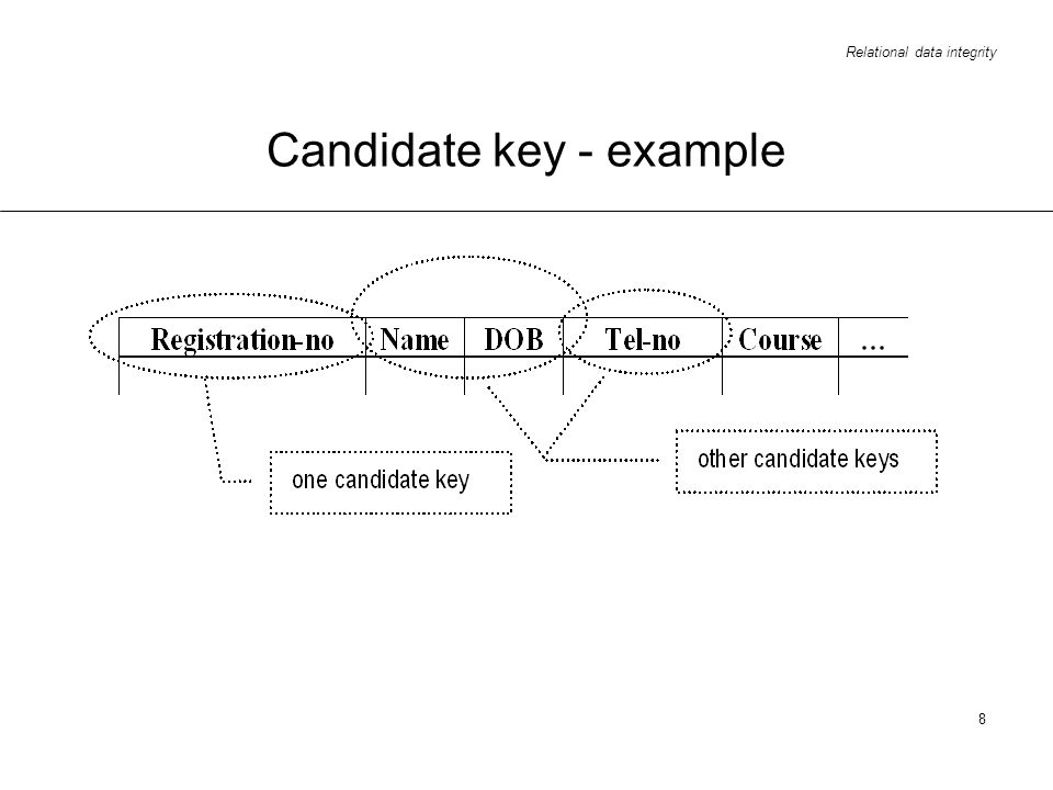 Candidate key - example