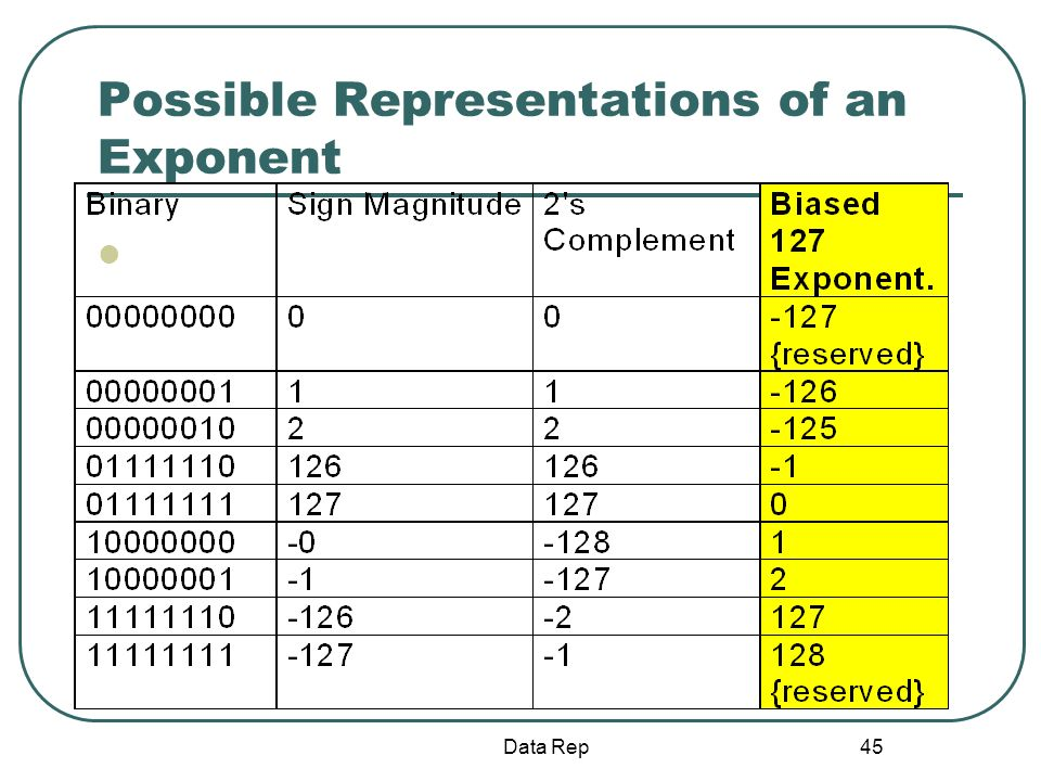 Possible Representations of an Exponent