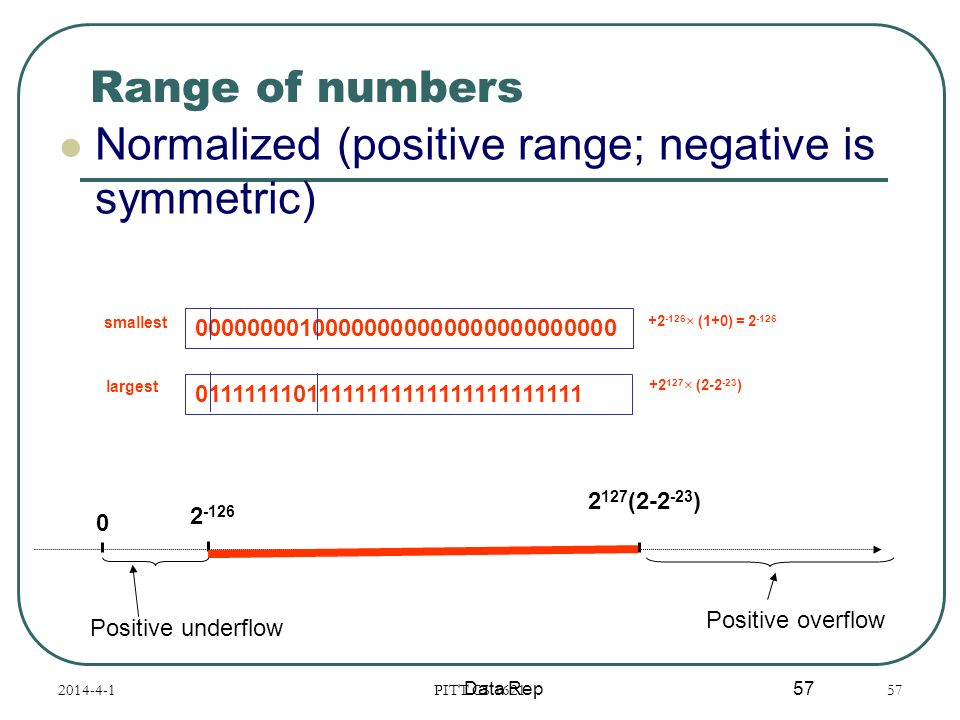 Normalized (positive range; negative is symmetric)