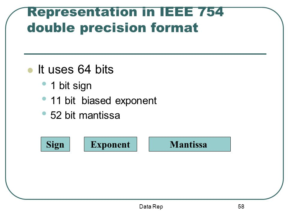 Representation in IEEE 754 double precision format