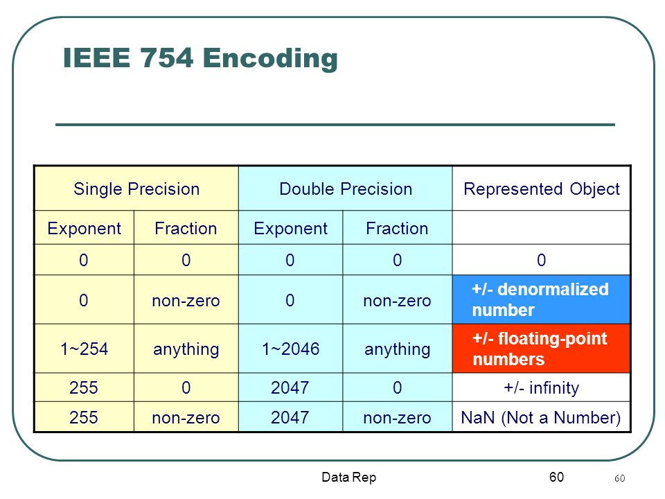 IEEE 754 Encoding Single Precision Double Precision Represented Object