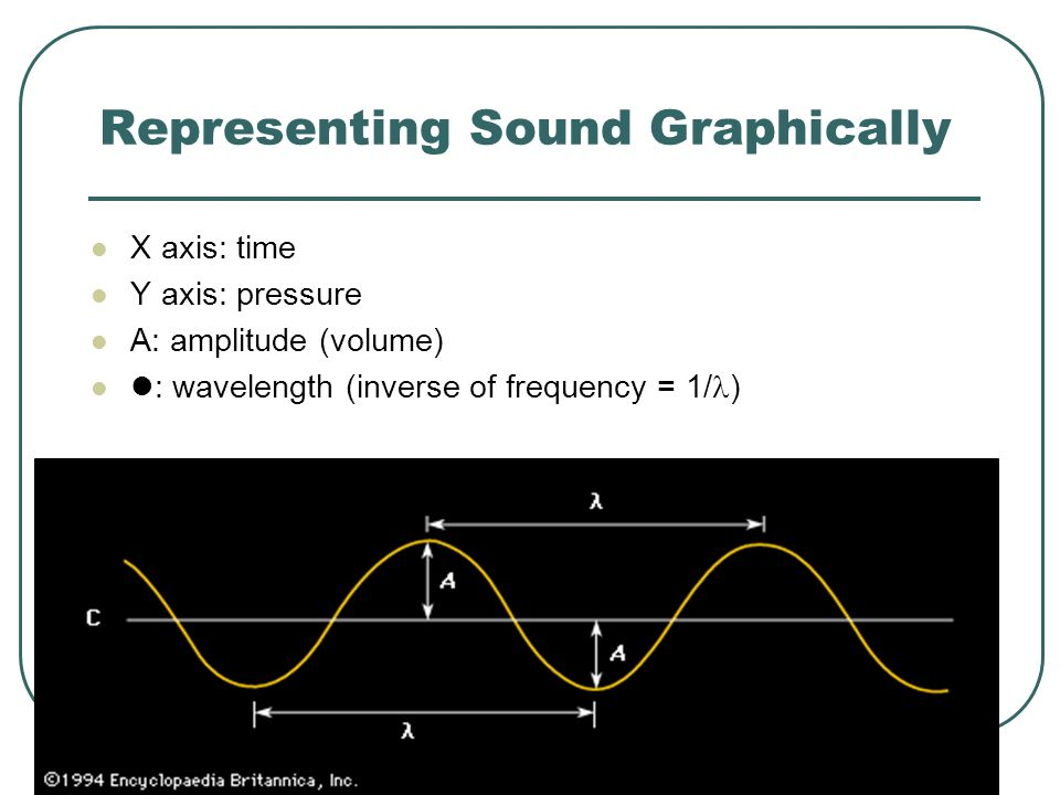 Representing Sound Graphically