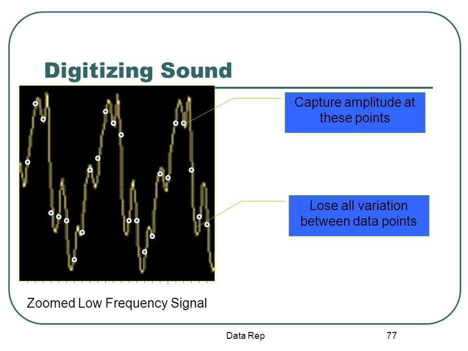 Digitizing Sound Capture amplitude at these points
