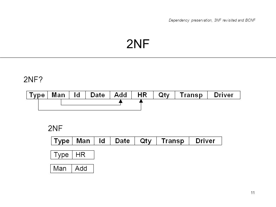 2NF 2NF 2NF Type HR Man Add