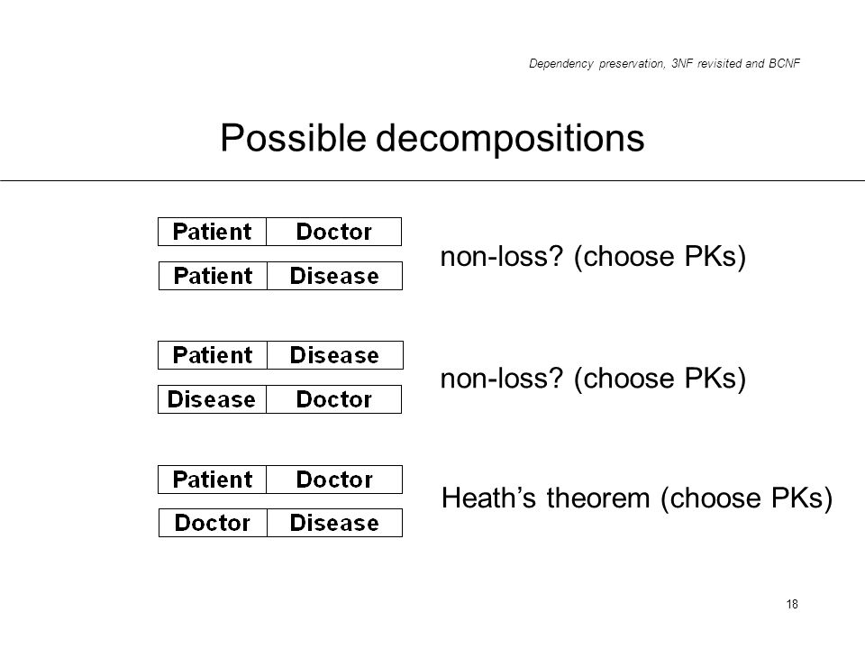 Possible decompositions