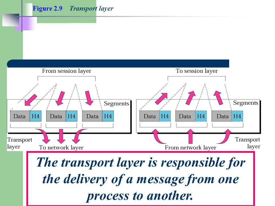 Figure 2.9 Transport layer