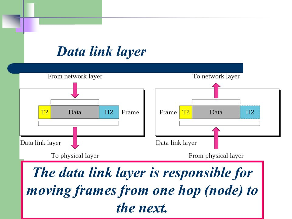 Data link layer The data link layer is responsible for moving frames from one hop (node) to the next.