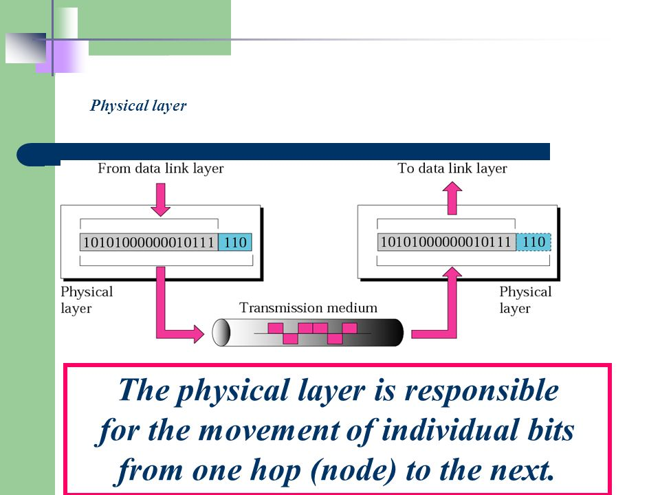 Physical layer The physical layer is responsible for the movement of individual bits from one hop (node) to the next.