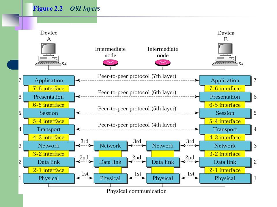 Figure 2.2 OSI layers