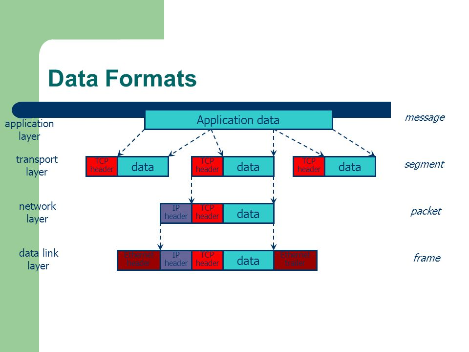 Data Formats Application data data data data data data message