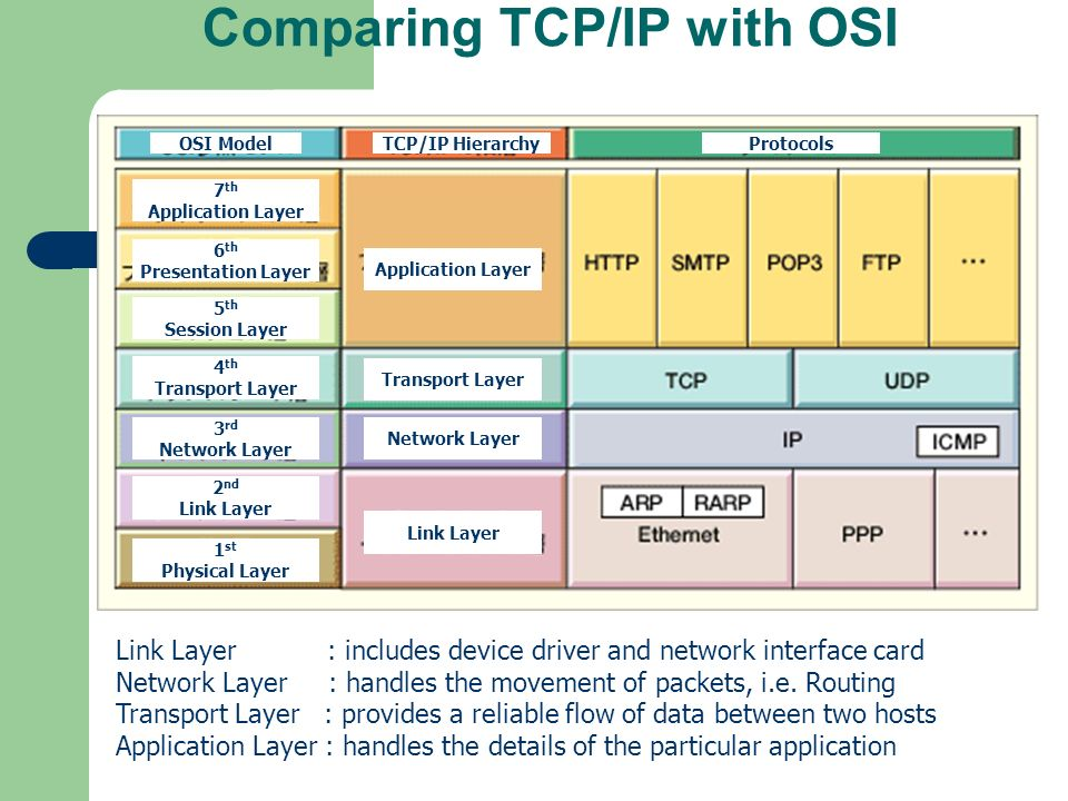 Comparing TCP/IP with OSI