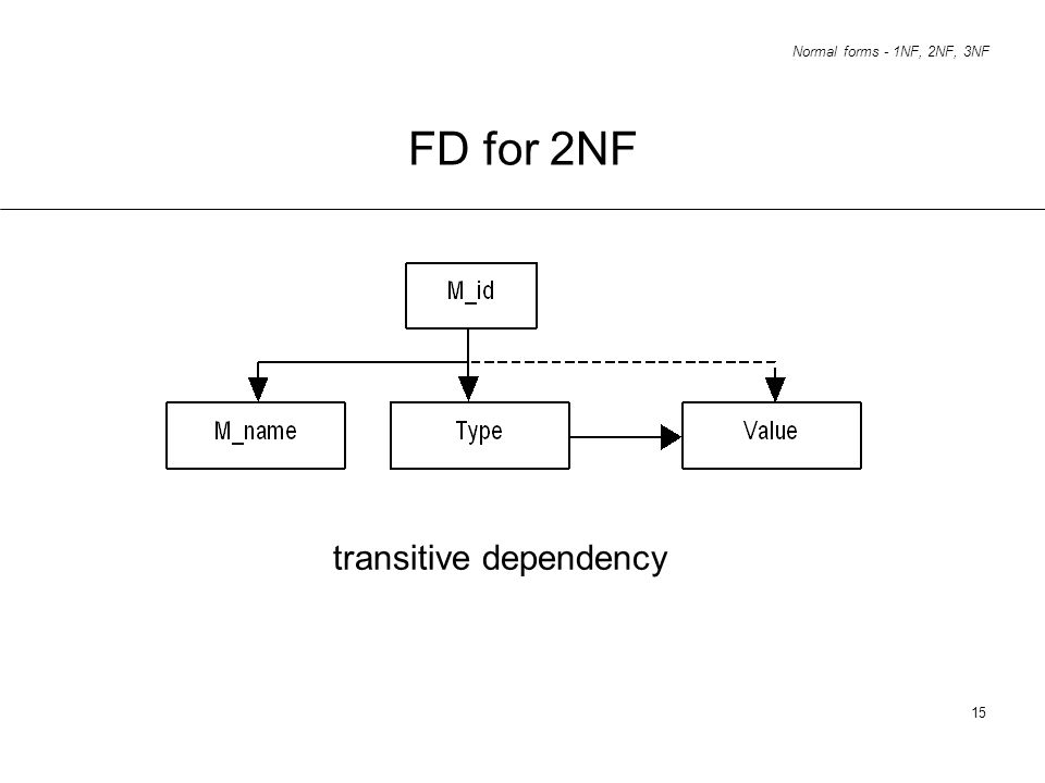 FD for 2NF transitive dependency