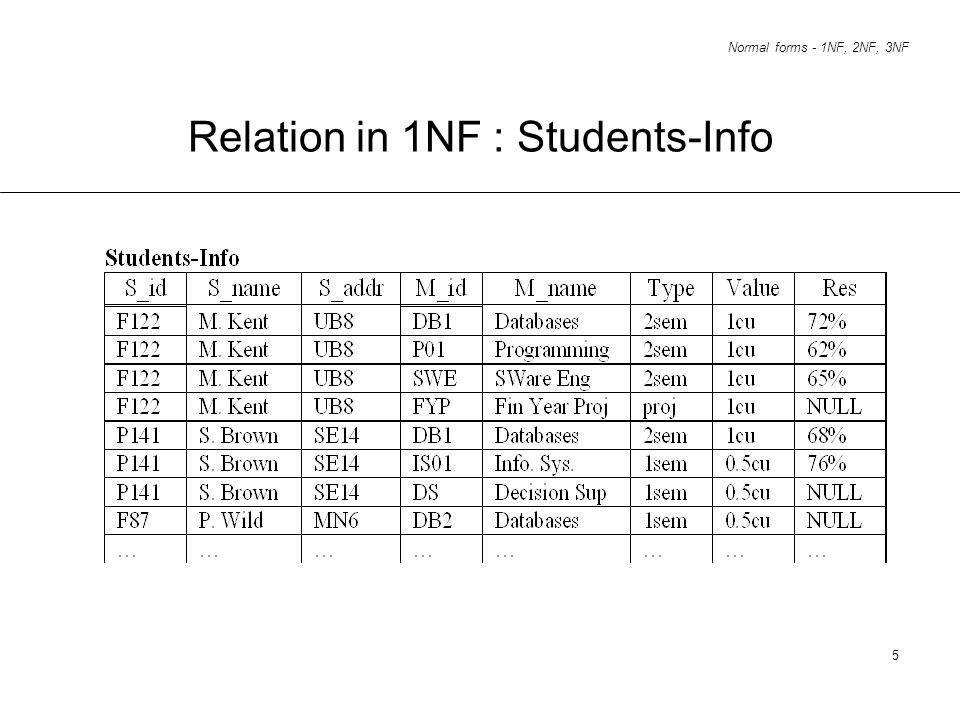 Relation in 1NF : Students-Info