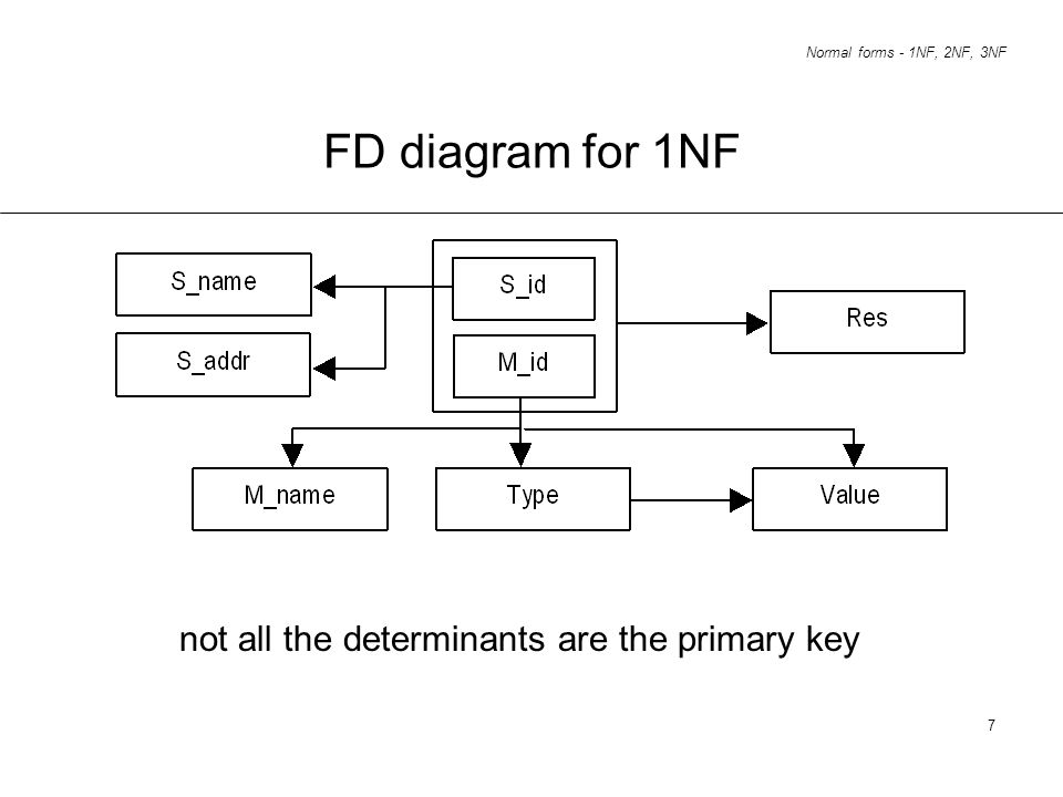 FD diagram for 1NF not all the determinants are the primary key