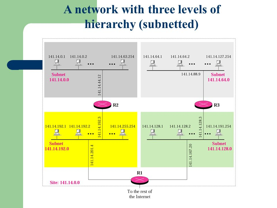 A network with three levels of hierarchy (subnetted)