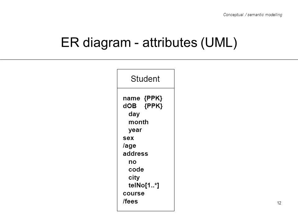 ER diagram - attributes (UML)