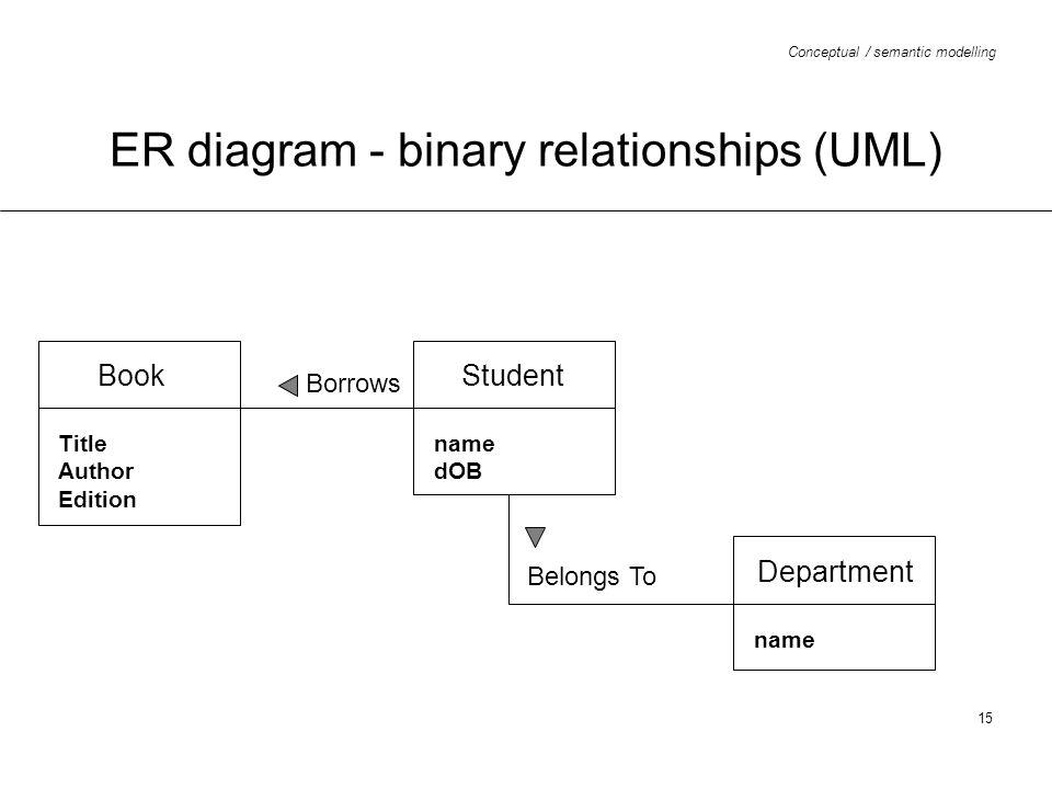 ER diagram - binary relationships (UML)