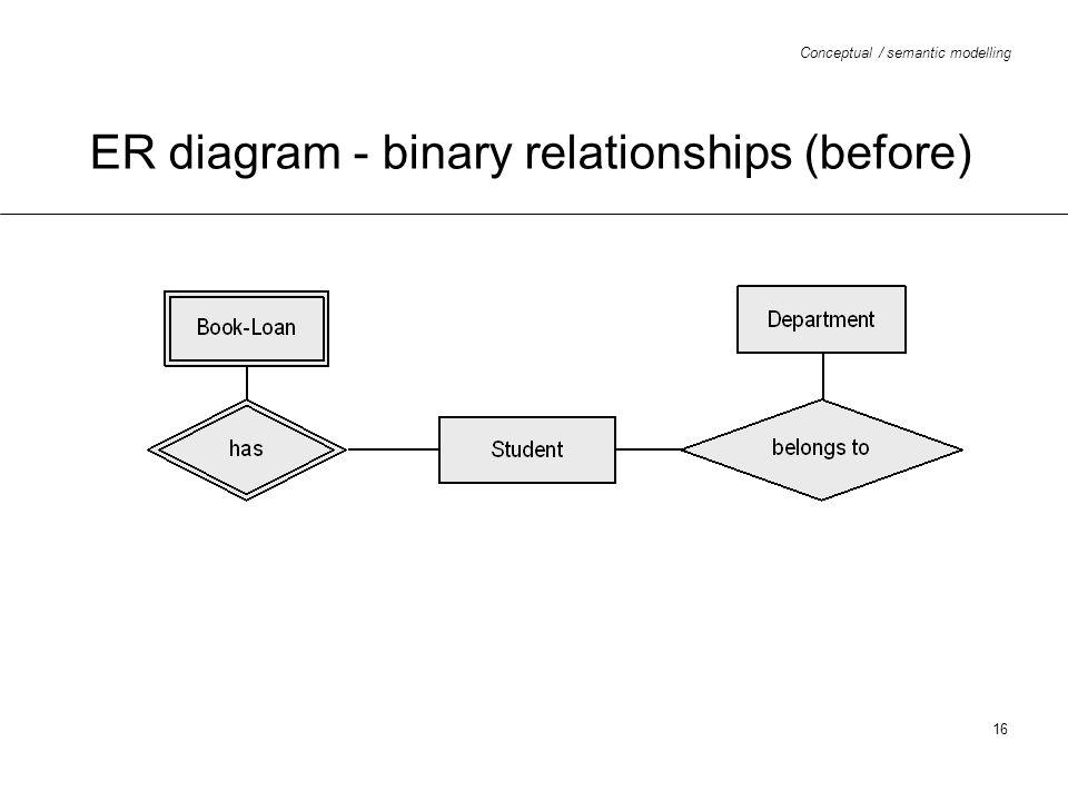 ER diagram - binary relationships (before)