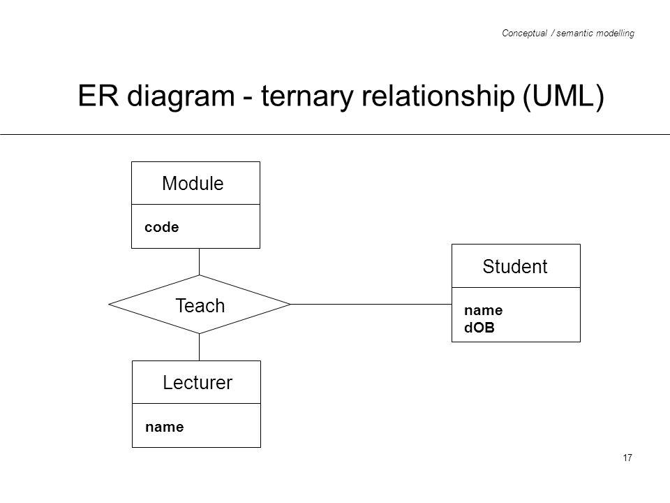 ER diagram - ternary relationship (UML)