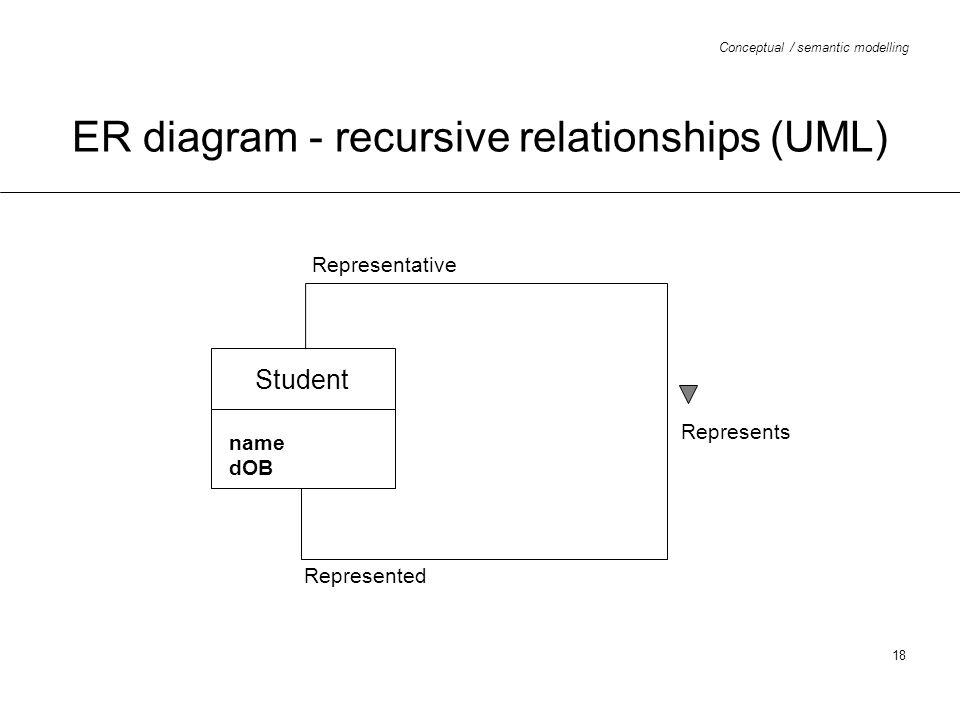 ER diagram - recursive relationships (UML)