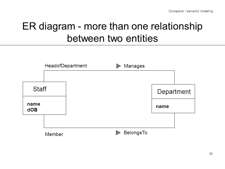 ER diagram - more than one relationship between two entities