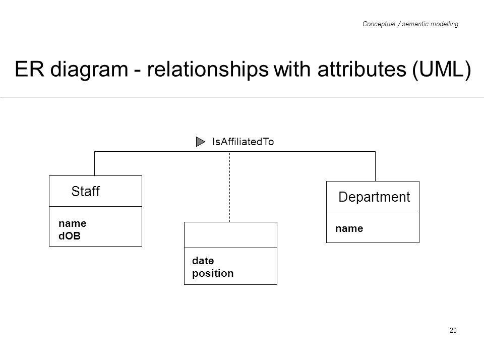 ER diagram - relationships with attributes (UML)