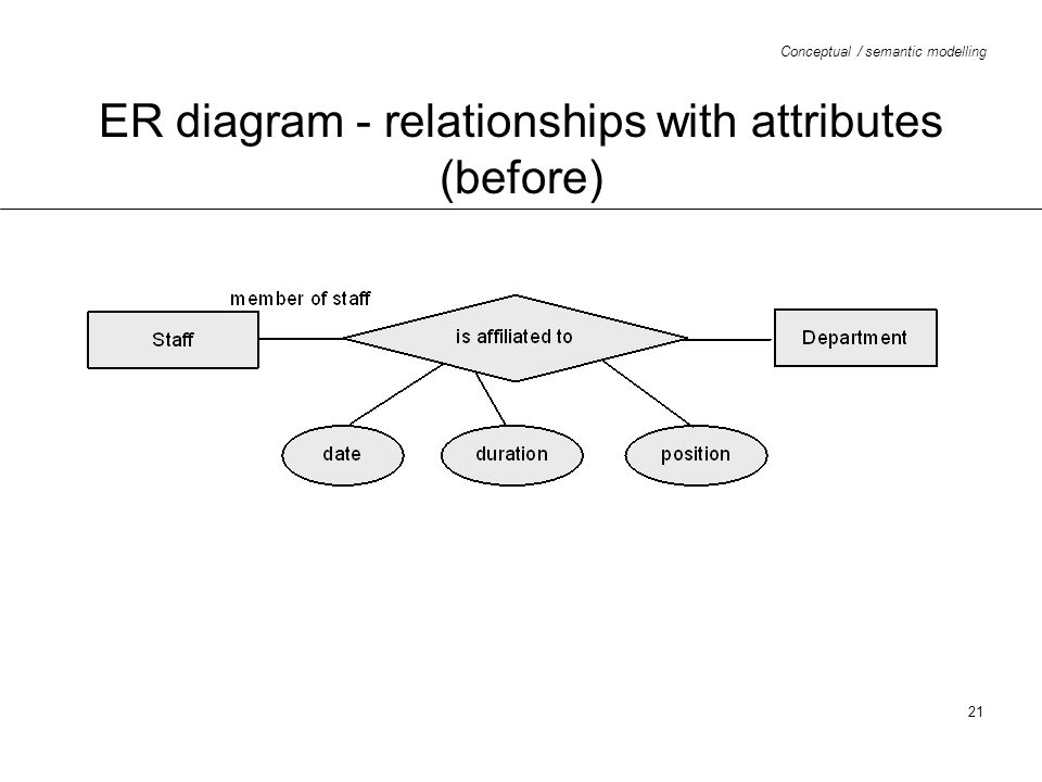 ER diagram - relationships with attributes (before)