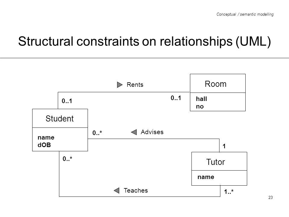 Structural constraints on relationships (UML)