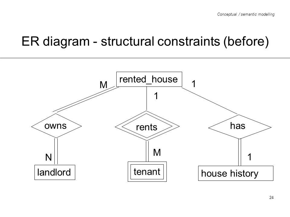 ER diagram - structural constraints (before)