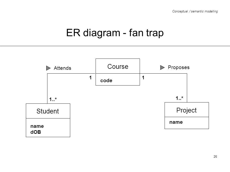 ER diagram - fan trap Course Project Student Attends Proposes 1 1 code