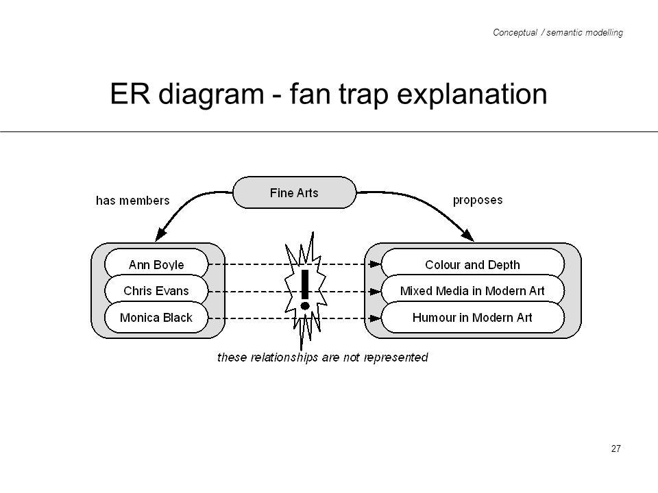 ER diagram - fan trap explanation