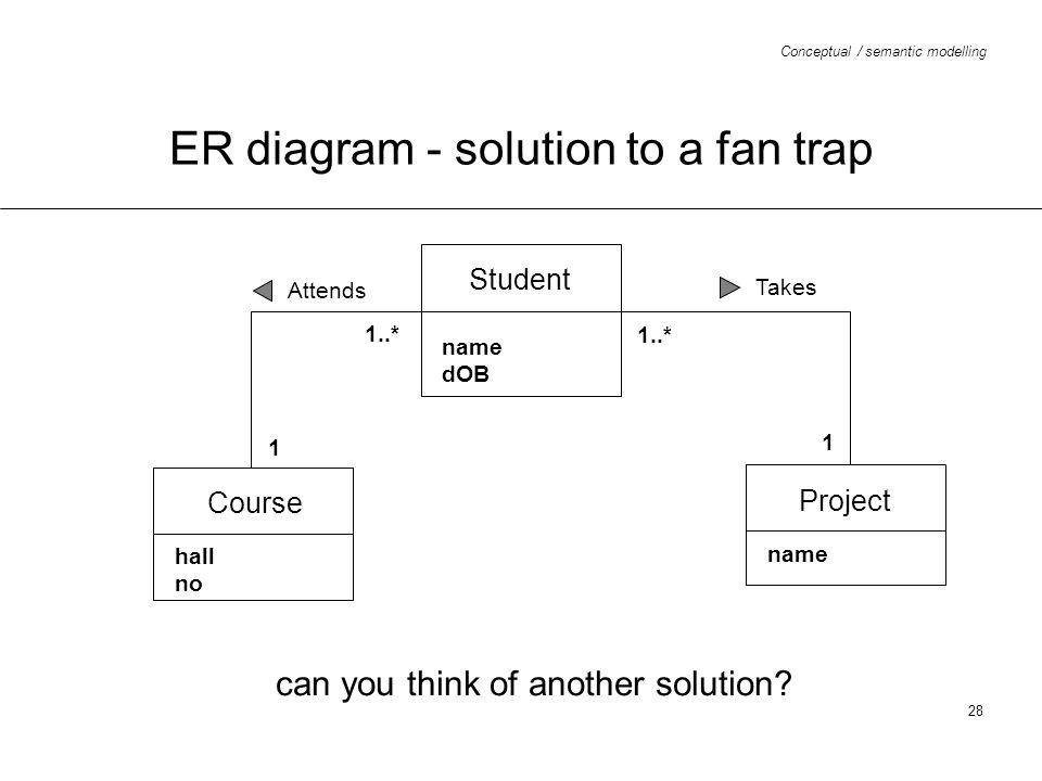 ER diagram - solution to a fan trap