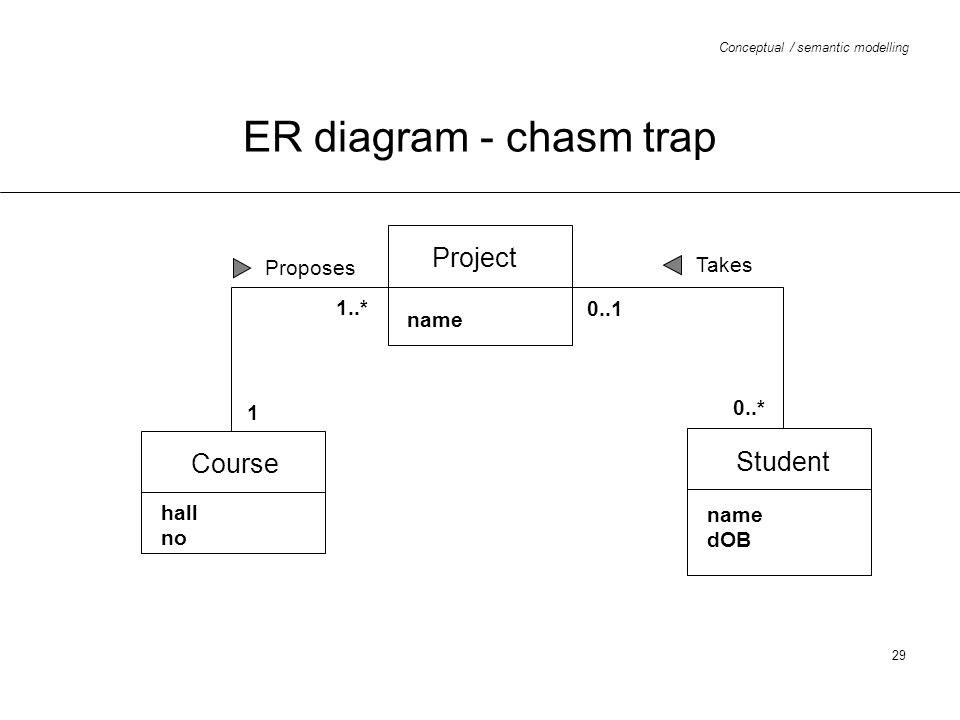 Chasm traps | ThoughtSpot