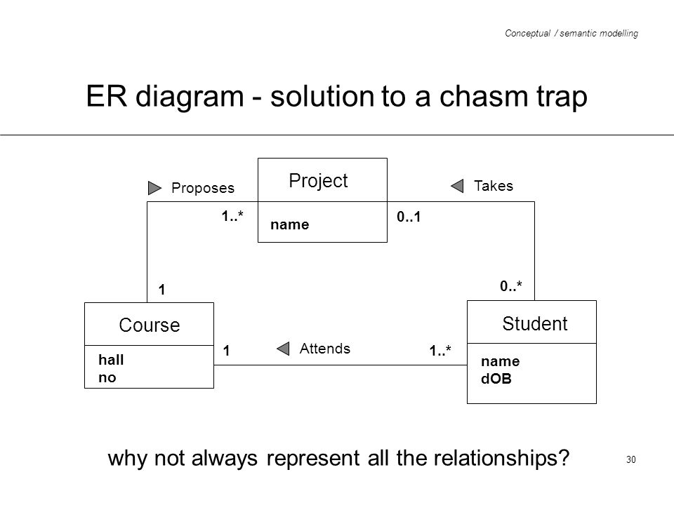 ER diagram - solution to a chasm trap