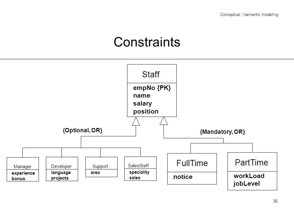 Constraints Staff FullTime PartTime empNo {PK} name salary position