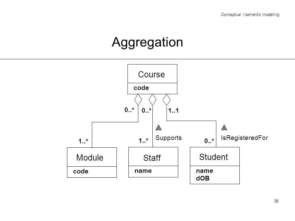 Aggregation Course Module Staff Student code 0..* 0..* 1..1 Supports