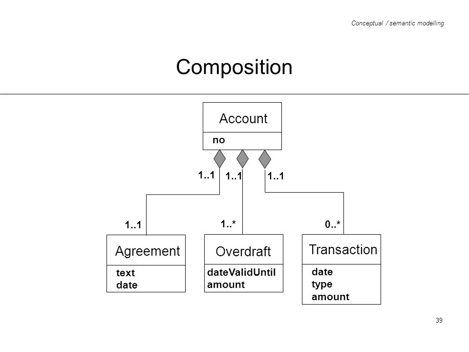 Composition Account Agreement Transaction Overdraft no 1..1 1..1 1..1