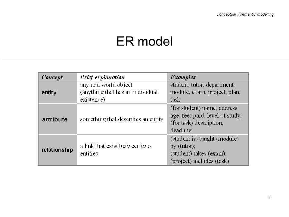 ER model attribute
